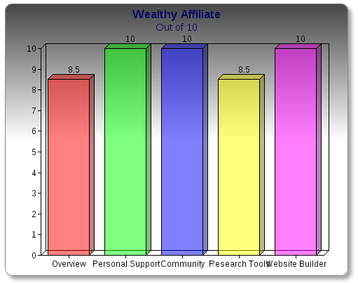 Wealthy Affiliate ranking