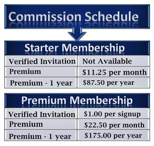 WA Commission Structure